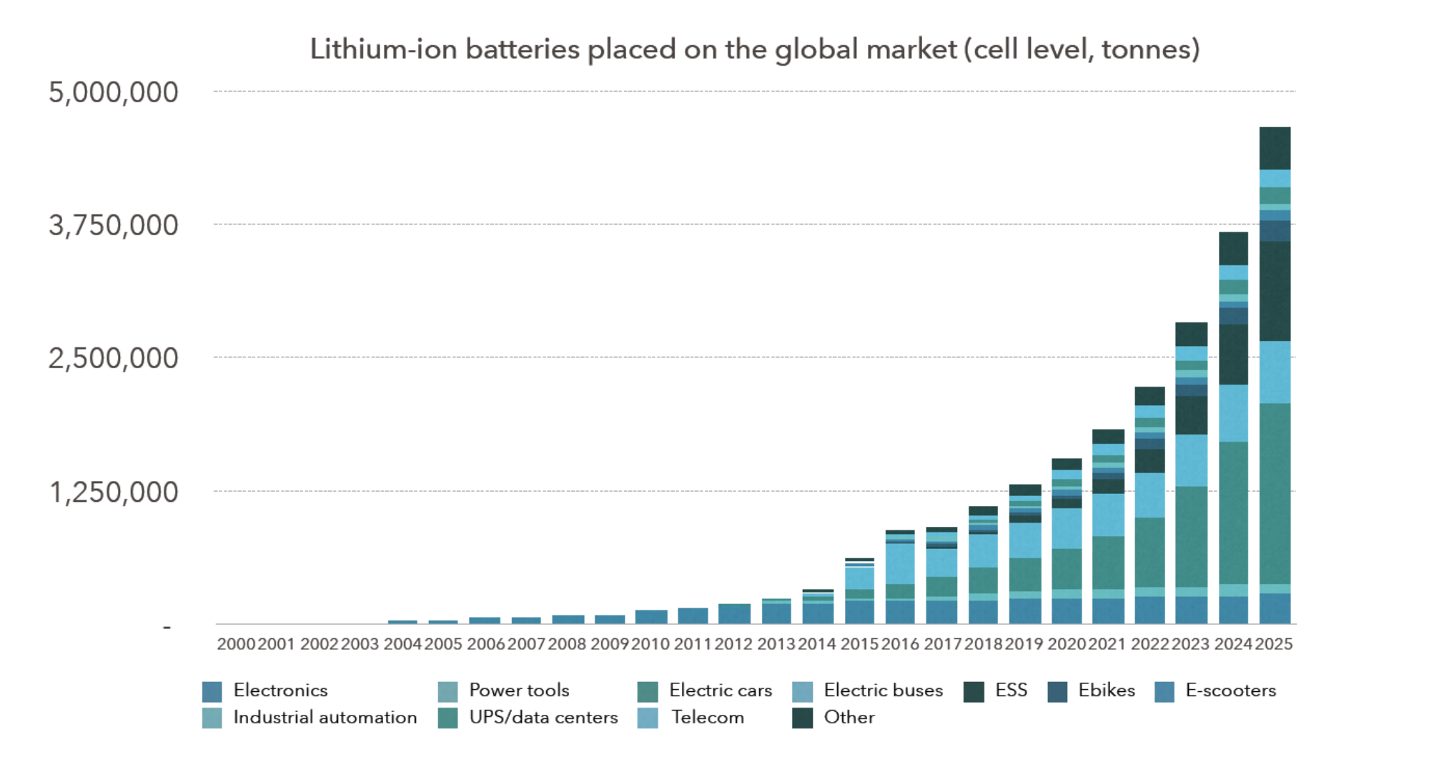 Global battery output is predicted to more than triple by 2025