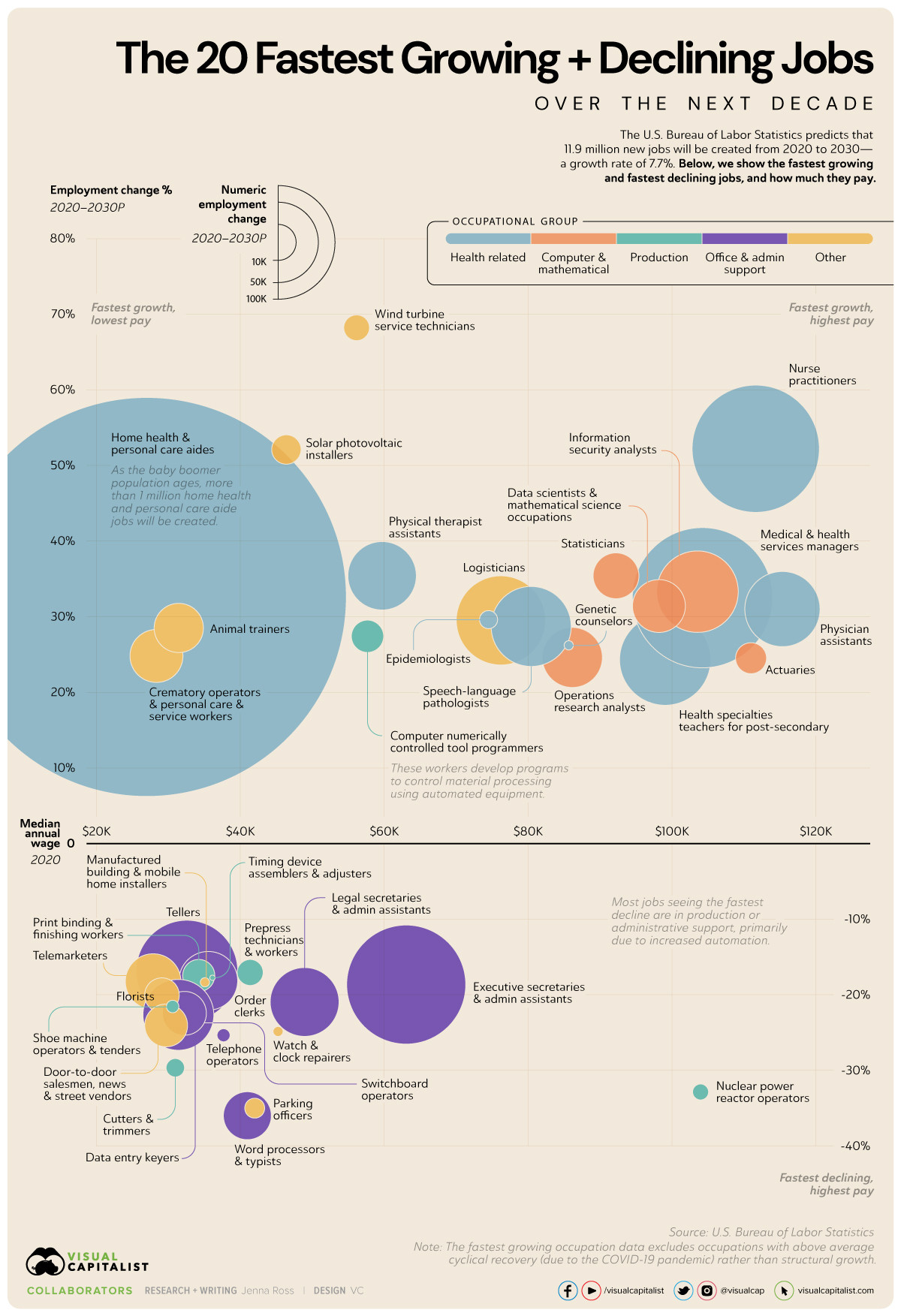 chart-showing-the-fastest-growing-jobs