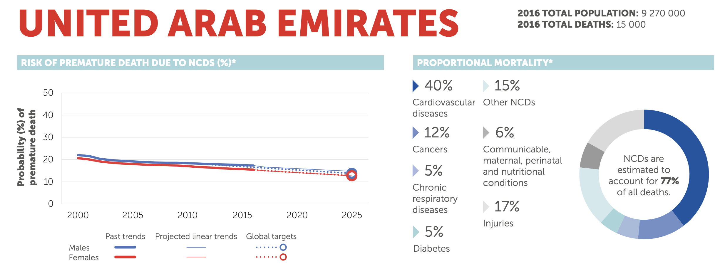 NCDs account for 77% of all deaths in UAE