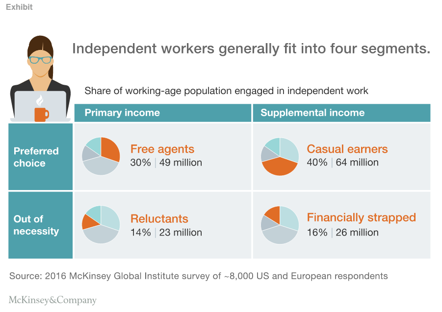 161110-independent workers Source McKinsey&Company