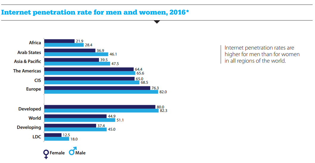 Internet penetration rates for men and women in 2016