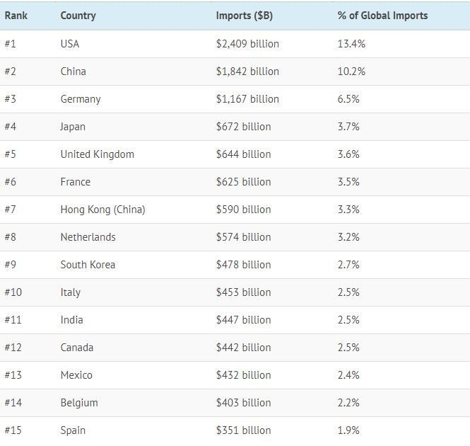 These are the world's biggest importers | World Economic Forum
