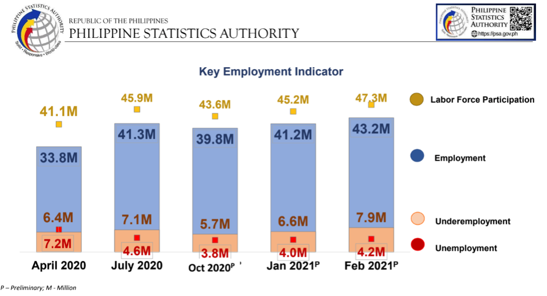 Philippines key employment indicator 2020