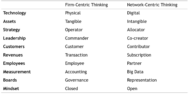 Firm centric and network centric thinking, and the ten principles clarifying how they operate.