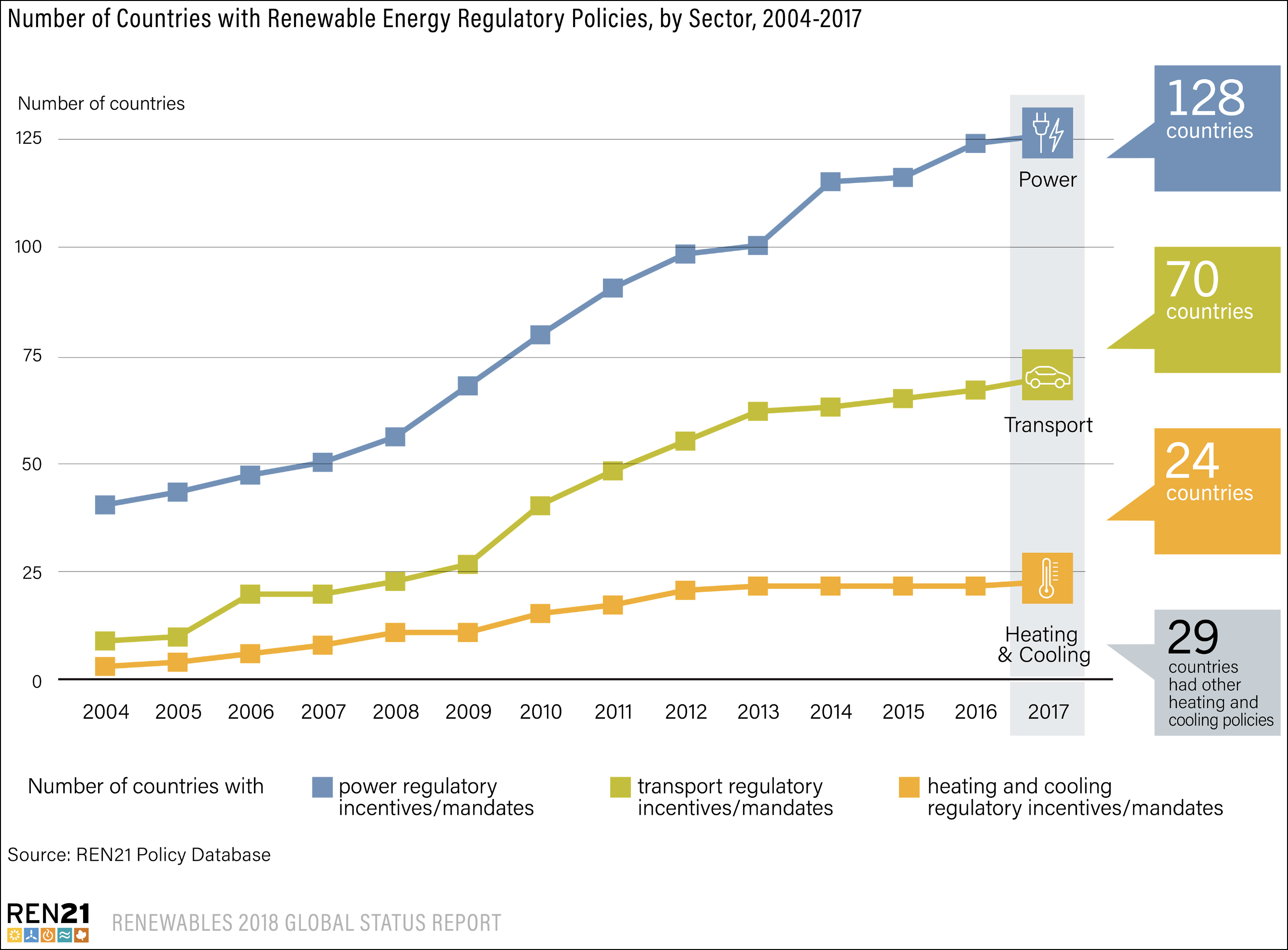The number of countries adopting renewable energy policies has ballooned over the last 15 years