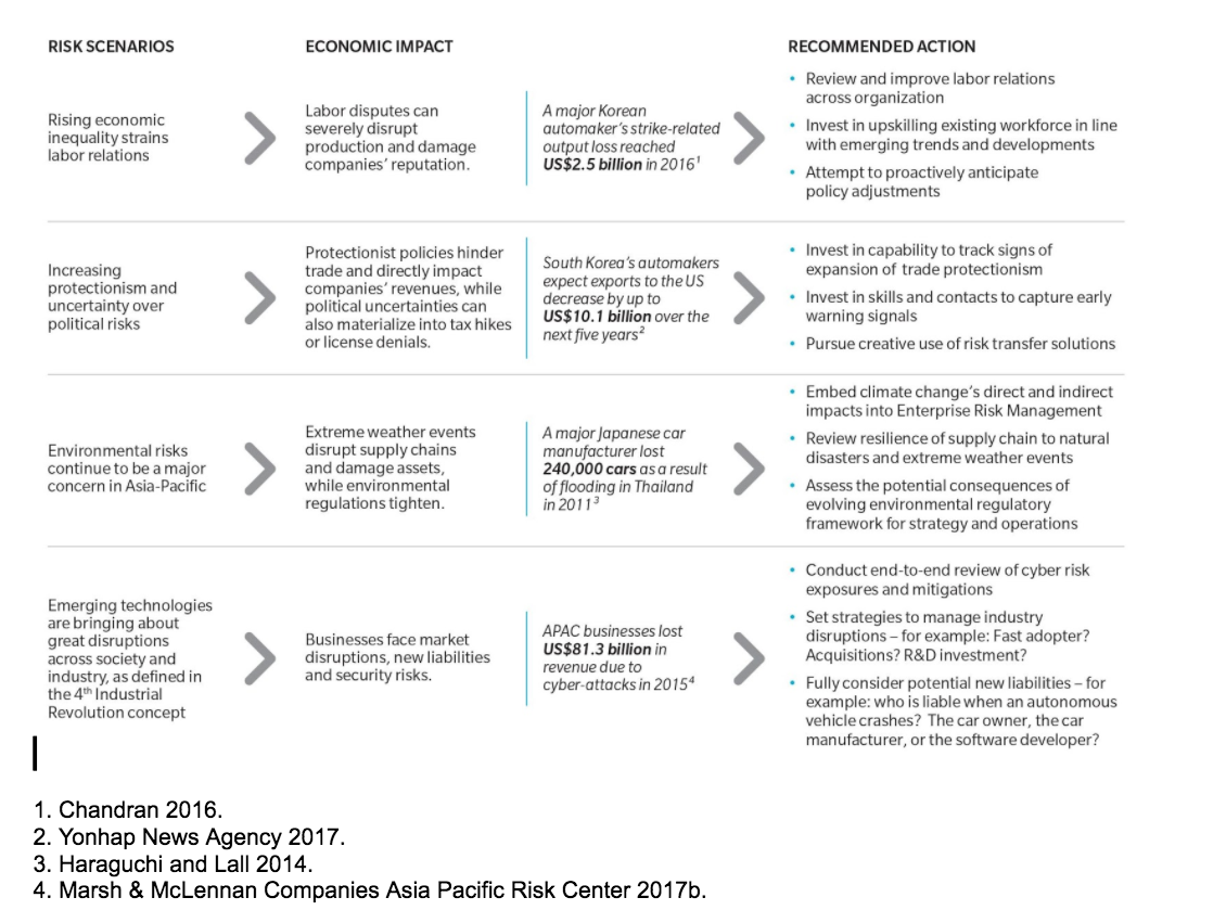 Selected risk scenarios for Asia, corresponding economic impacts and recommended actions for businesses