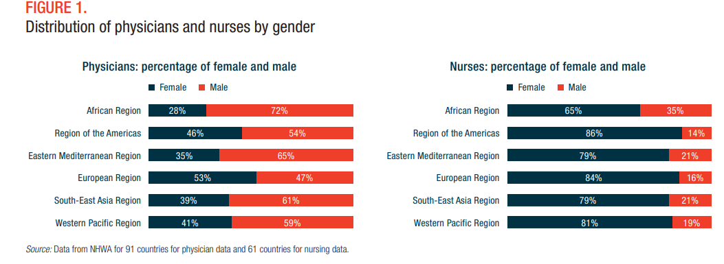Number of women physicians and nurses.
