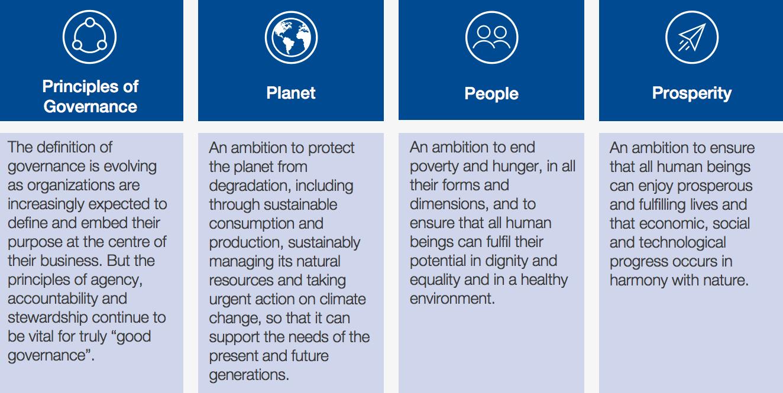 Four pillars of stakeholder capitalism.