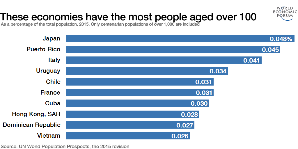 These economies have the most people aged over 100