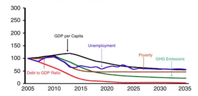 La décroissance du PIB par habitant (en noir) au Canada jusqu'en 2035 s'accompagne d'une baisse du taux de chômage (en bleu).