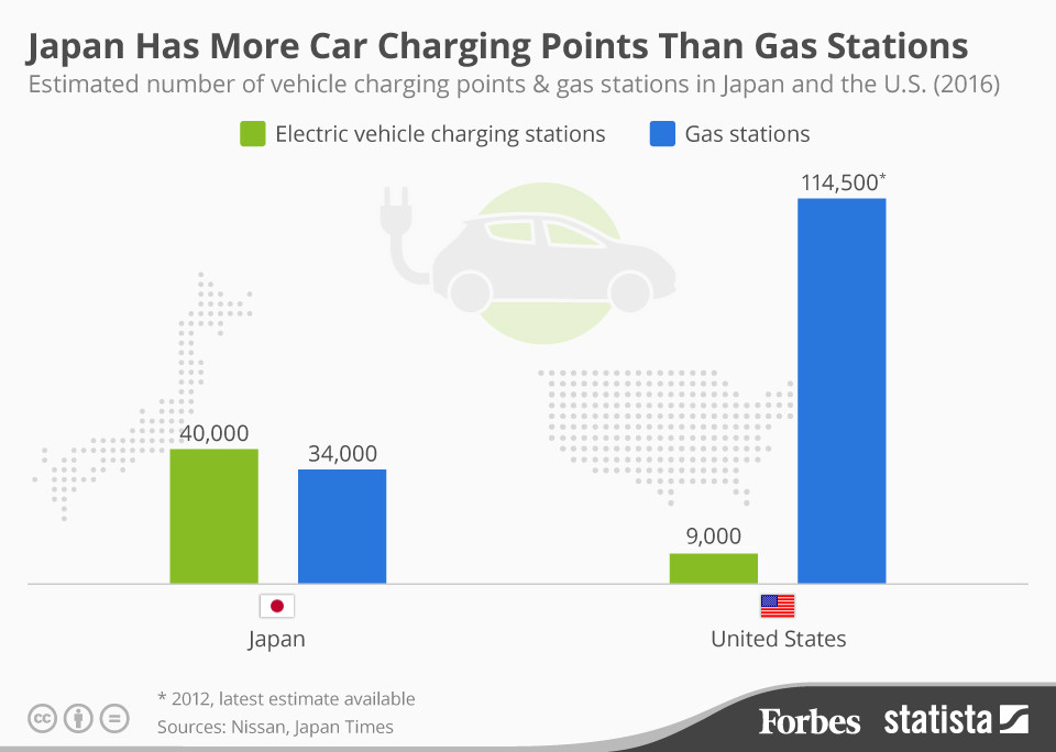 Japan has more car charging points than gas stations