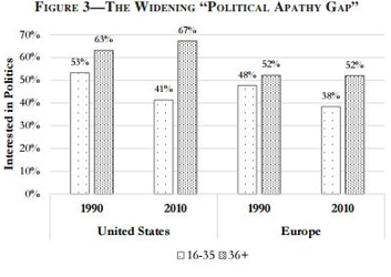 The Widening Political Apathy Gap