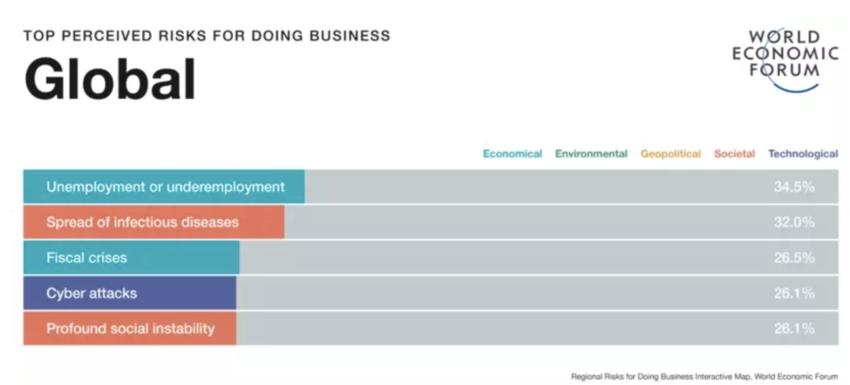 El desempleo es el mayor riesgo percibido para hacer negocios en 2020.