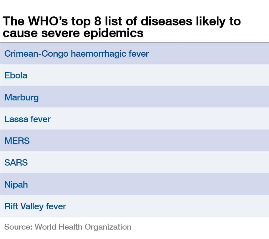 The WHO's top 8 list of diseases likely to cause severe epidemics.