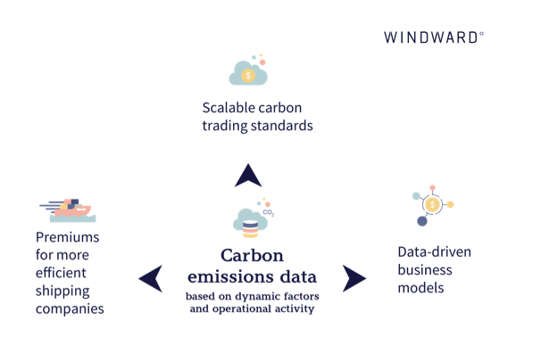 The impact of carbon emissions data on the shipping industry