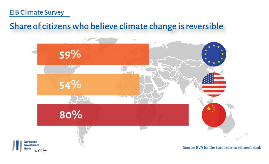 Share of citizens who believe climate change is reversible