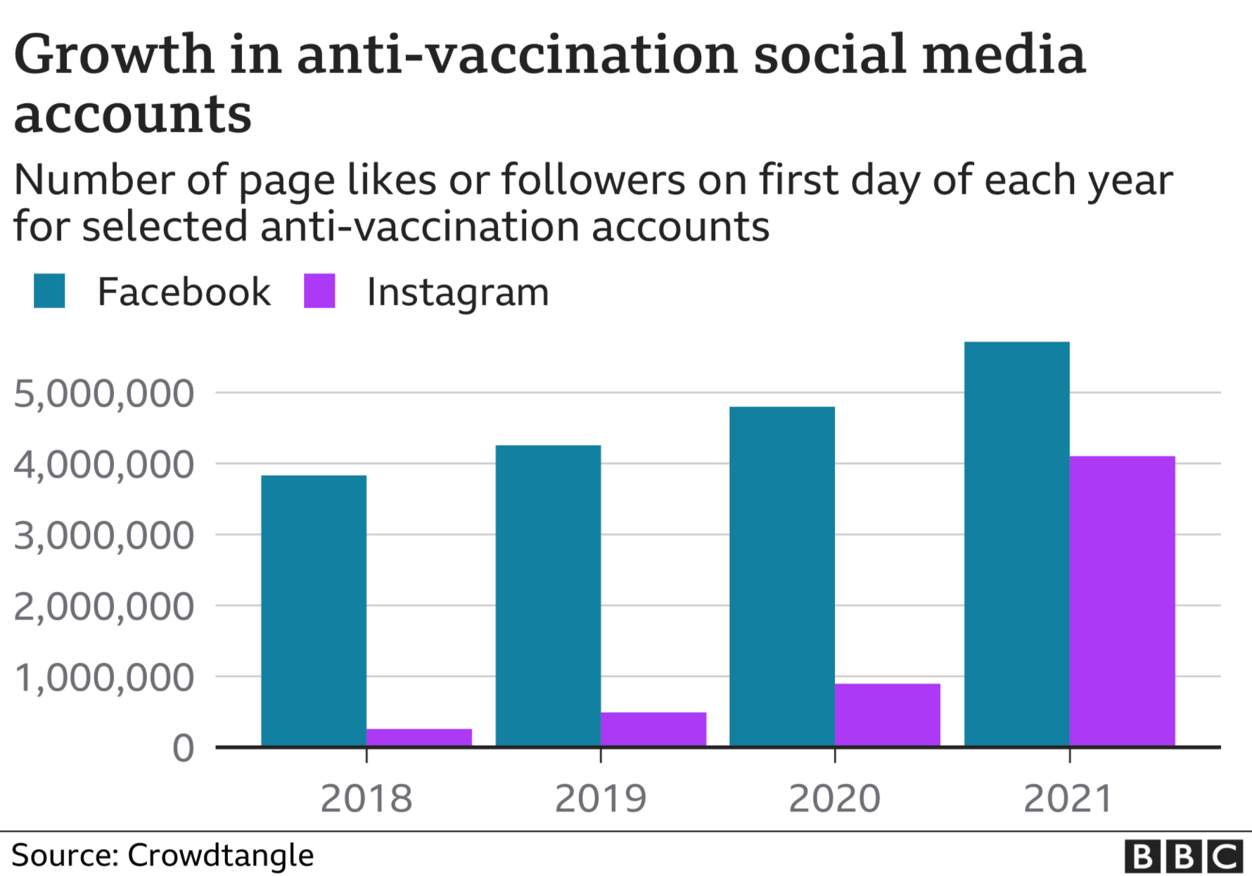Growth in anti-vaccination social media accounts, 2018-2021