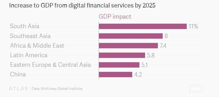 Increase to GDP from digital financial services by 2025