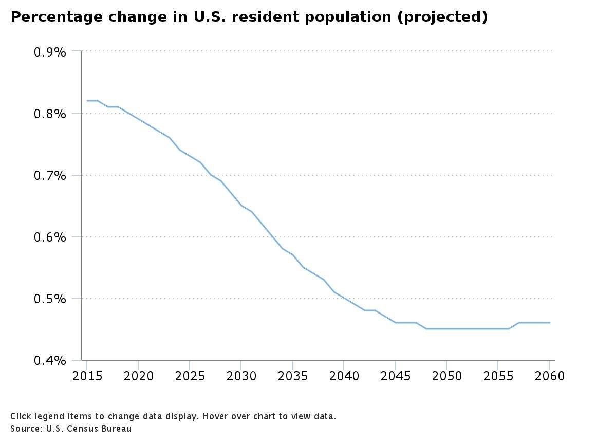 Percentage change in U.S. resident population (projected)
