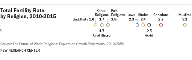Total Fertility Rate by Religion, 2010-2050