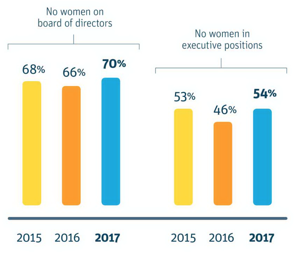 Percentage of US start-ups with no women in executive positions