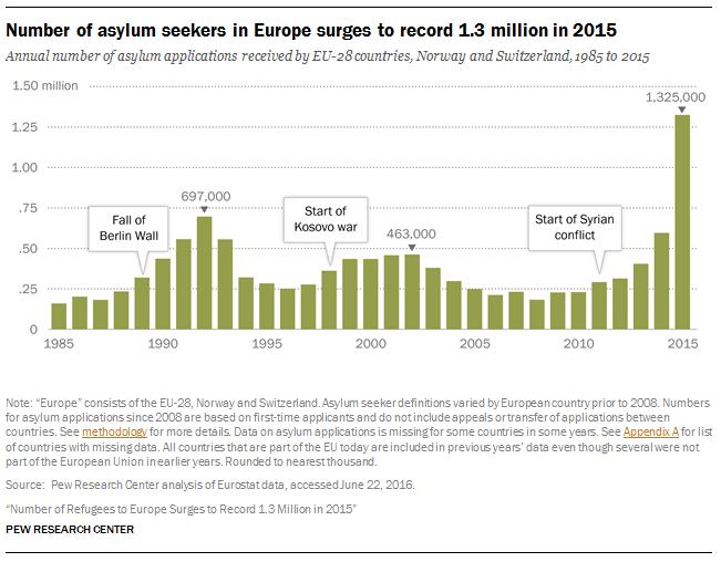 Number of asylum seekers in Europe 1985-2015