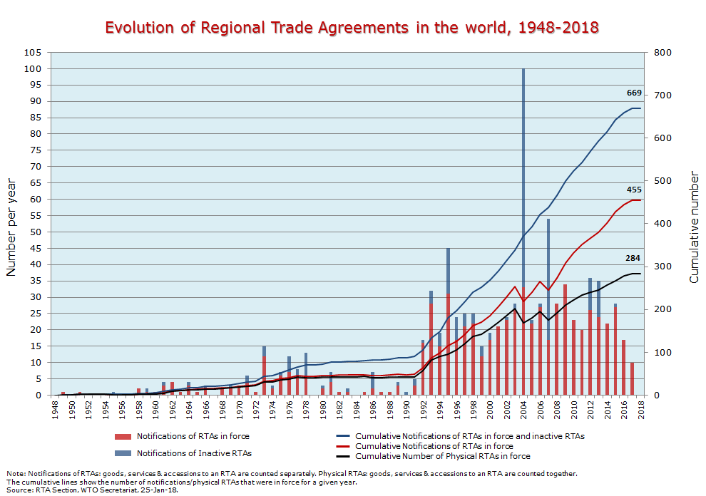 This Is How Trade Agreements Benefit You World Economic Forum