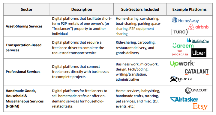 a chart explaining different gig economy sectors