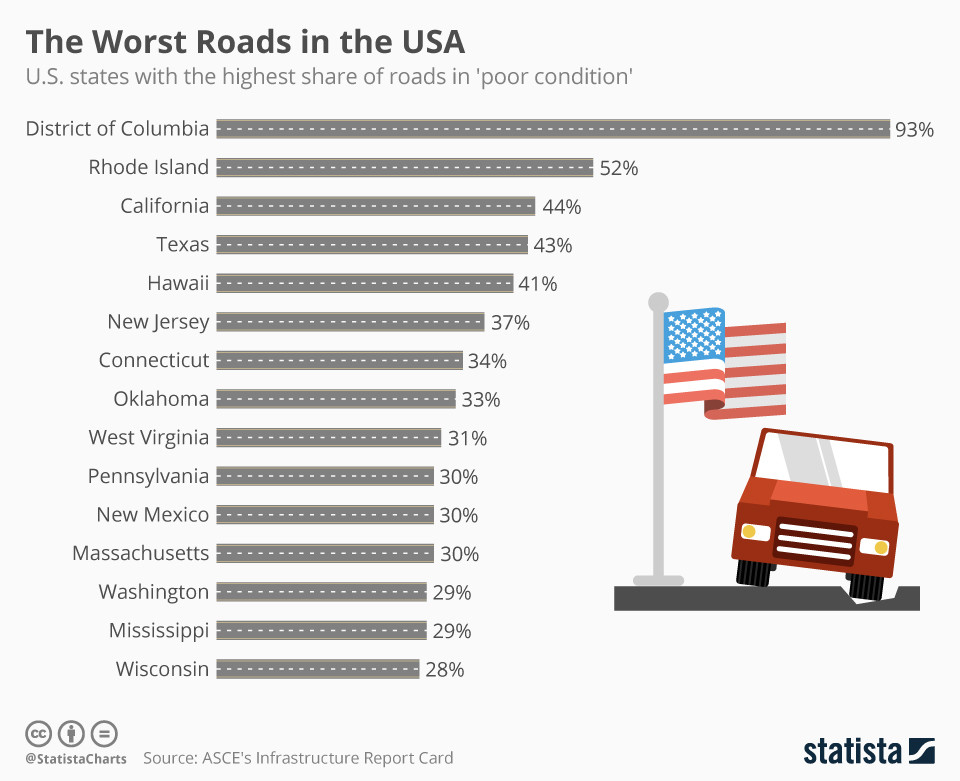 Where are the US' worst roads?