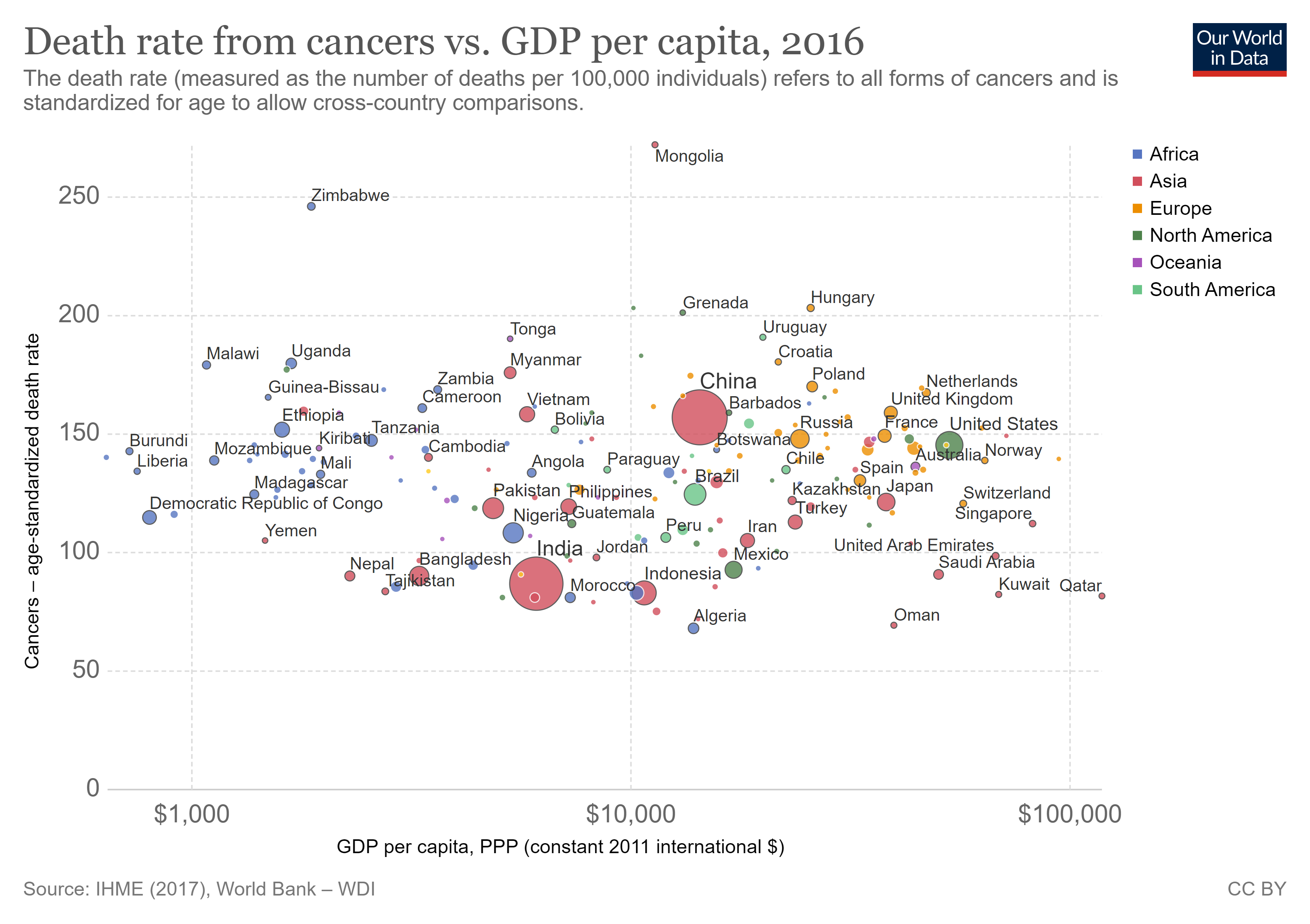 Death rate from cancer vs GDP per capita, 2016