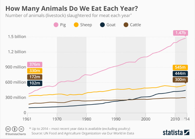 This is how many animals we eat each year | World Economic Forum