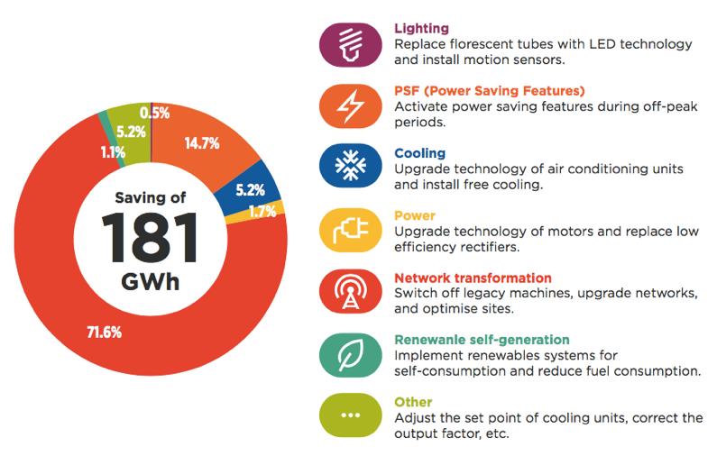 Telefonica's energy savings attribution in 2018