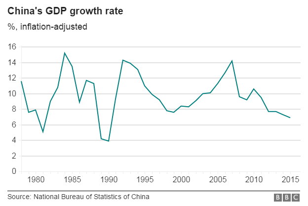 China's GDP growth rate