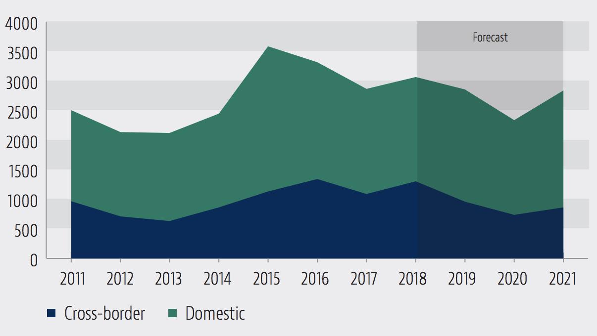 Total des activités mondiales de fusions et acquisitions, en milliards de dollars américains. Données : Oxford Economics / Thomson Reuters