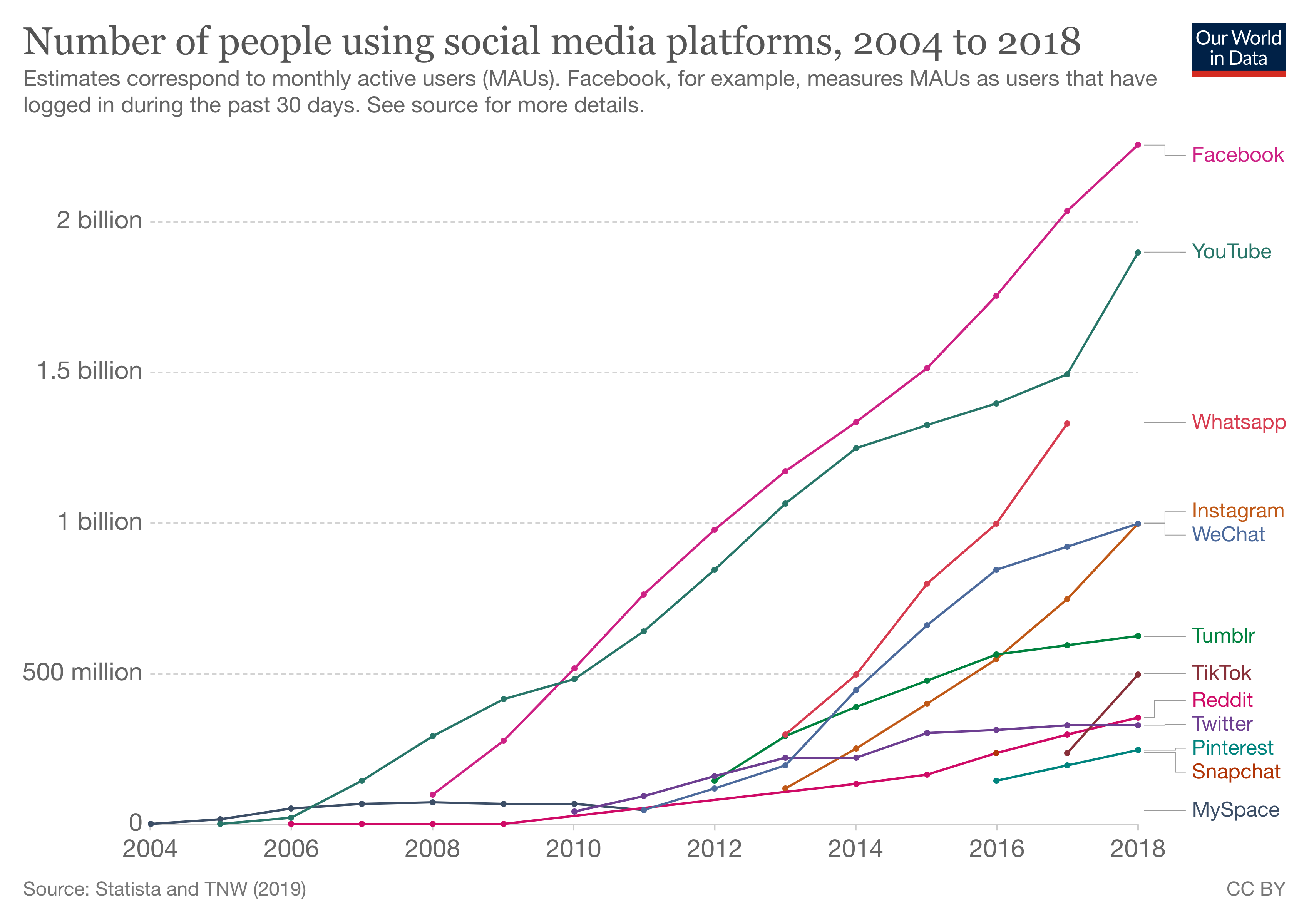 The precipitous rise of social media over the past 15 years