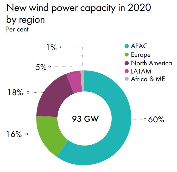 a chart showing the new wind power capacity in 2020, by region as percentages