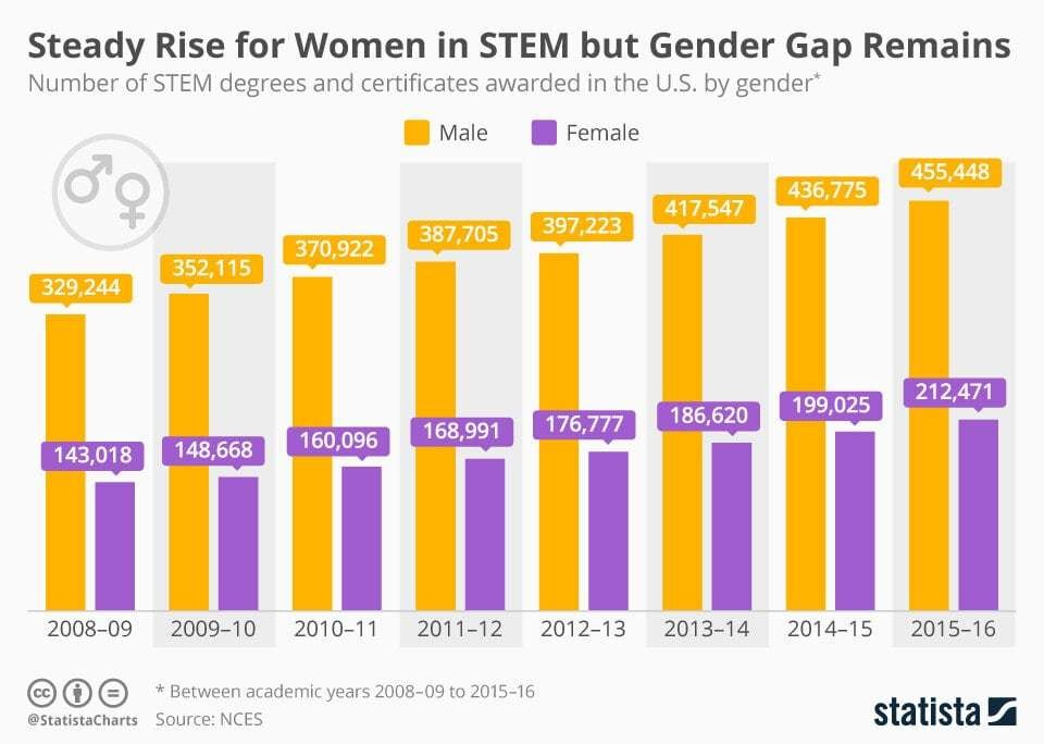 The number of female students awarded a STEM degree or certificate in the US has steadily risen over the most recent eight-year period