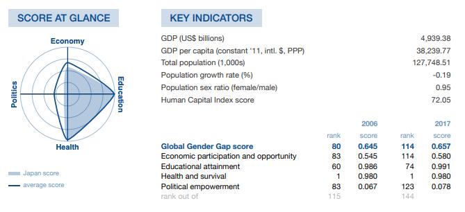 日本のジェンダー平等状況:改善傾向を示した図