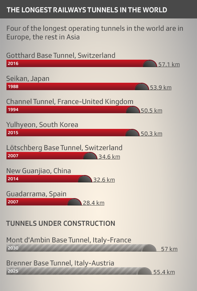 The longest railway tunnels in the world