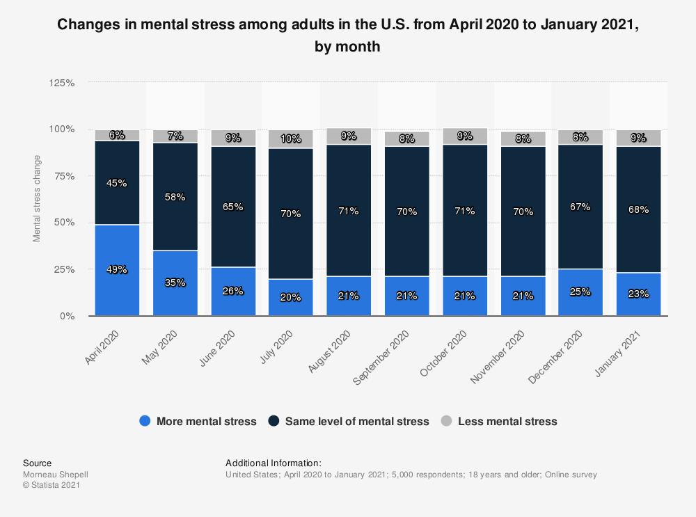 COVID-19 impact on mental health USA