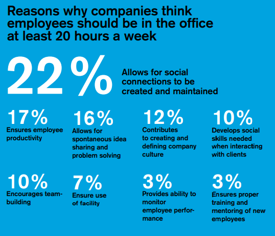 statistics showing the reasons why companies think employees should be in the office at least 20 hours a week