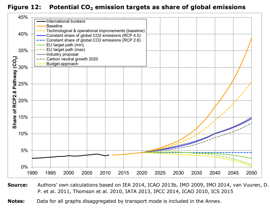 Emissions reduction targets for international aviation and shipping