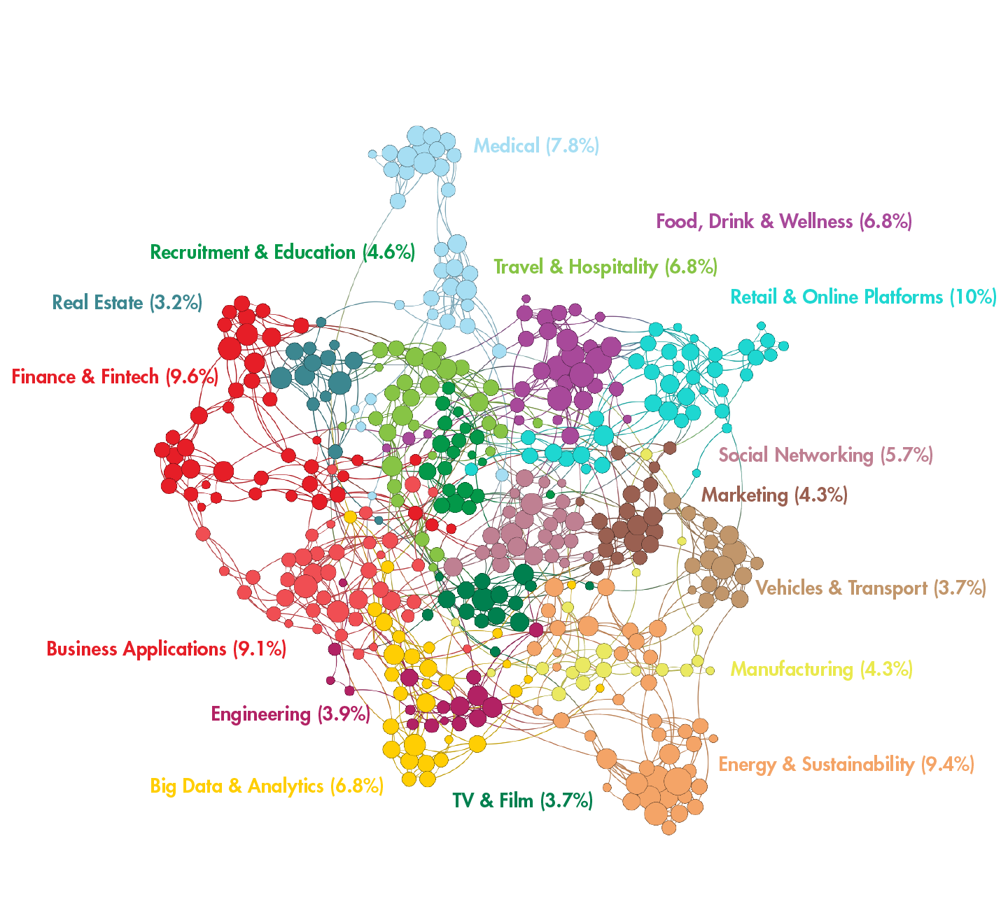 Network view of ~440 companies in Munich that have received funding in the past 10 years, nodes represent companies, colored and labeled by market segment