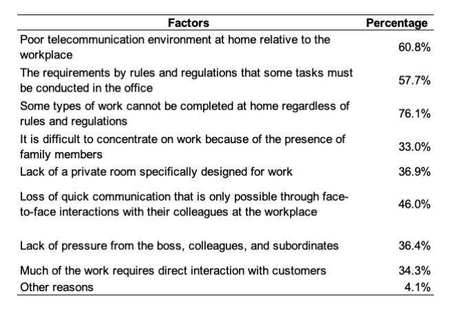 재택 근무의 채택 및 생산성에 영향을 미치는 요인을 보여주는 표