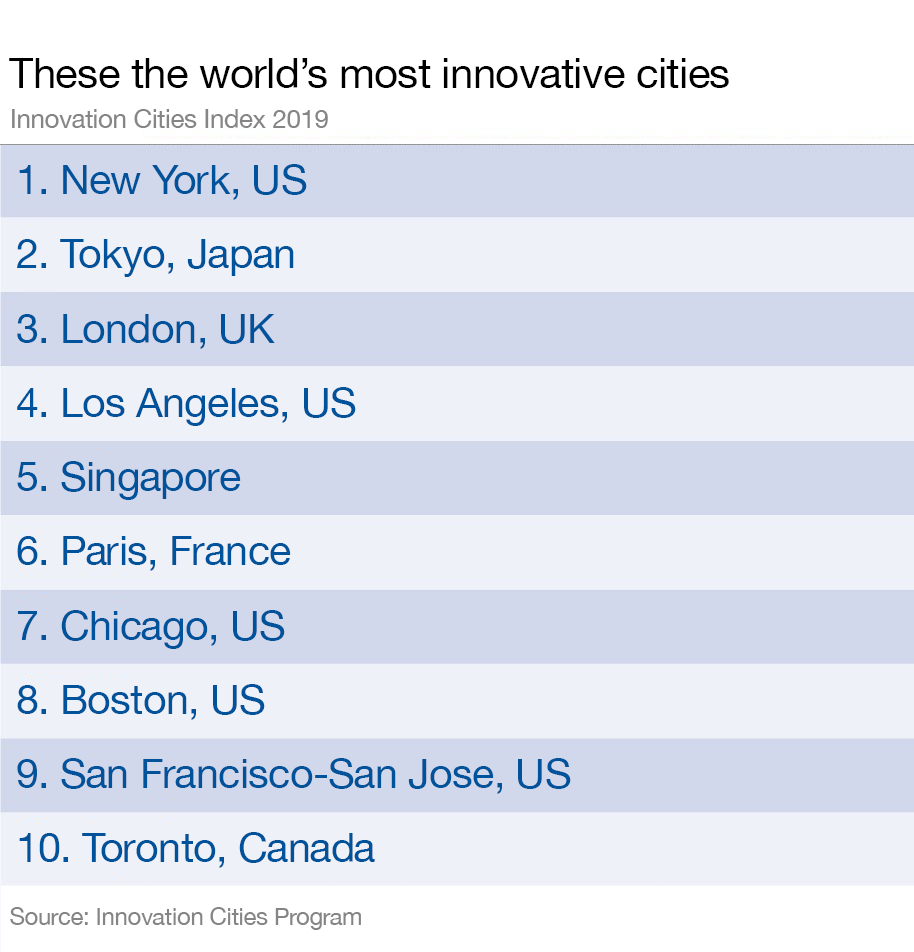 The world's most innovative cities