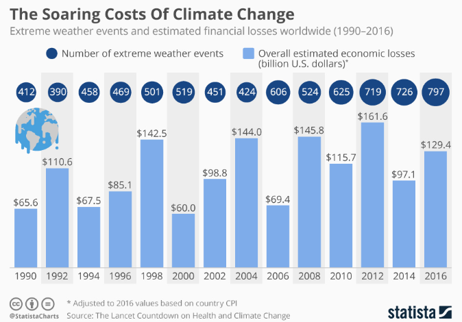The rise in the use of fossil fuels has led to soaring costs of climate change