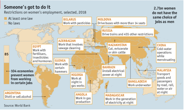 104 Countries Have Laws That Prevent Women From Working In Some Jobs