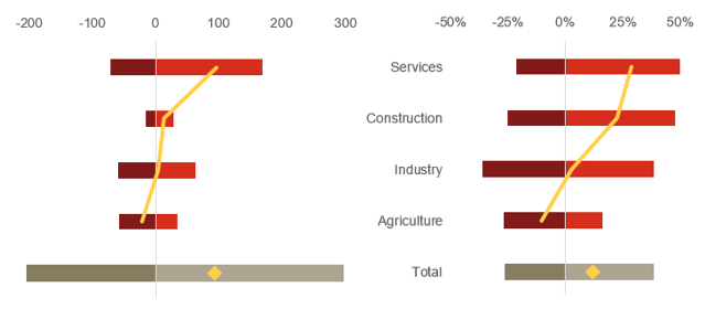 Estimated net effect of AI on jobs by industry sector in China (millions and %)
