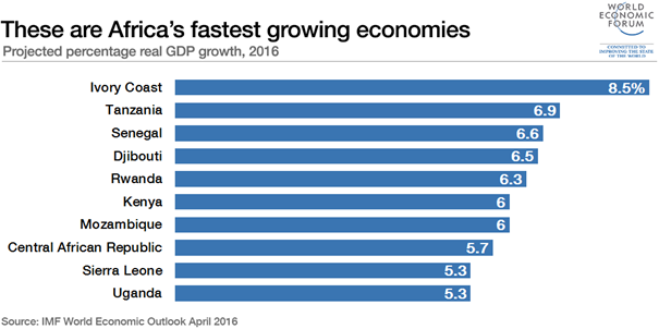 Africa's fastest growing economies