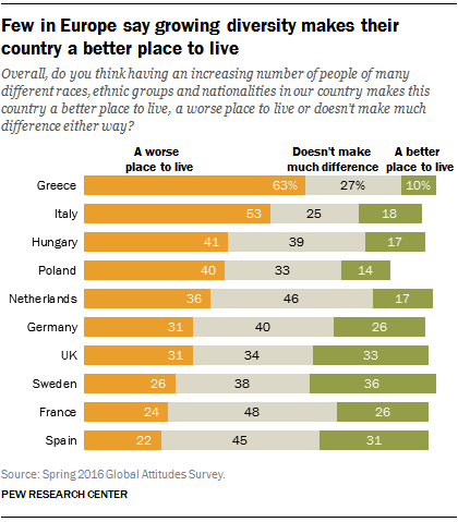 Does diversity make Europe better?